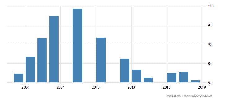 tanzania total enrollment primary male percent net wb data