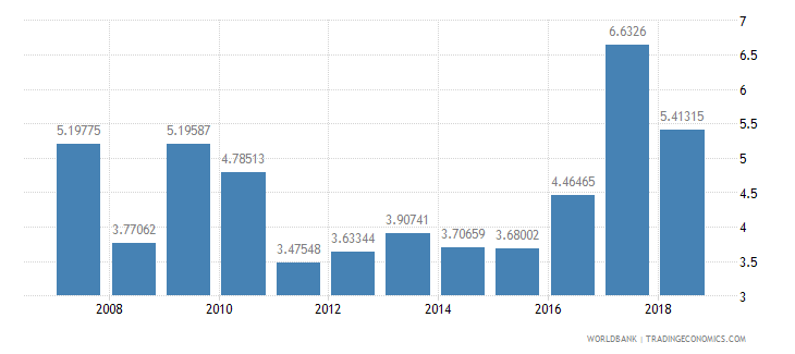 tanzania total reserves in months of imports wb data