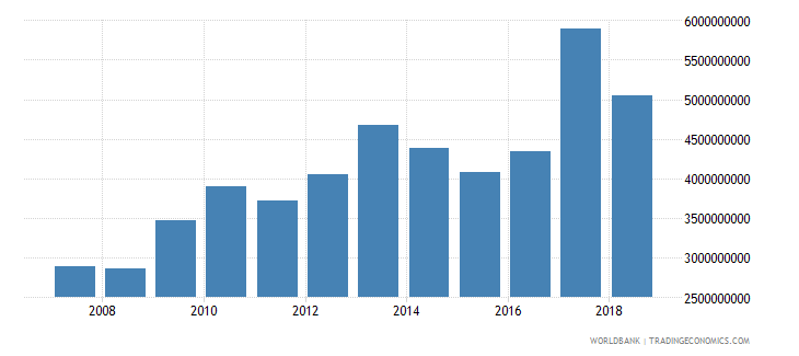 tanzania total reserves includes gold us dollar wb data