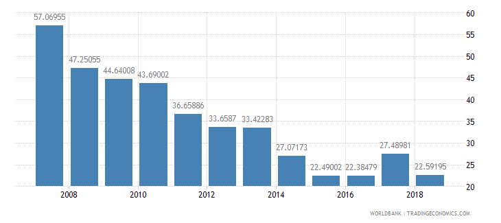 tanzania total reserves percent of total external debt wb data