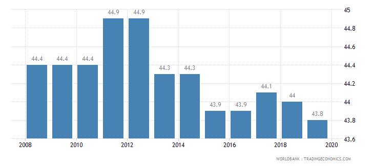 tanzania total tax rate percent of profit wb data