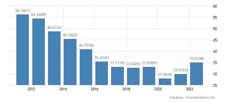 tanzania trade percent of gdp wb data
