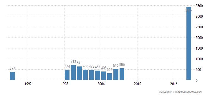 tanzania trademark applications total wb data