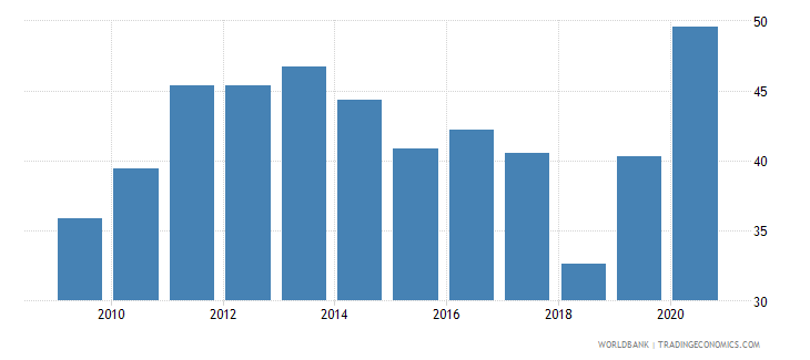 tanzania transport services percent of commercial service imports wb data