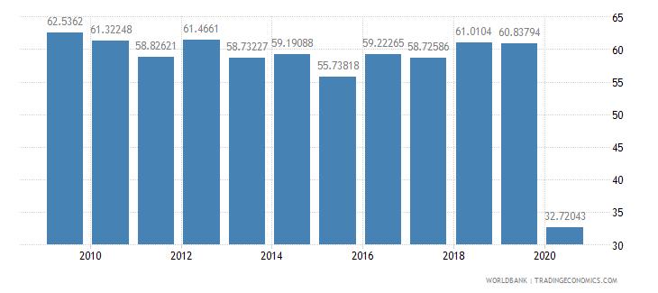 tanzania travel services percent of service exports bop wb data