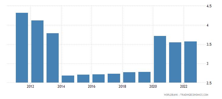 tanzania unemployment female percent of female labor force wb data