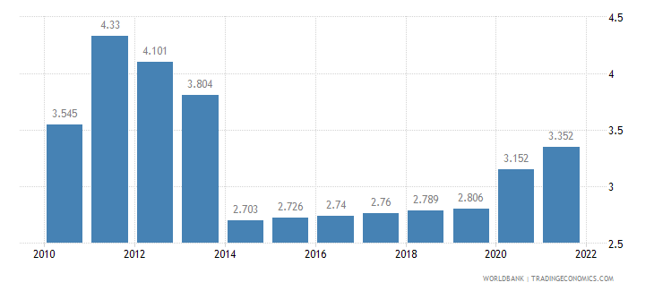 tanzania unemployment female percent of female labor force wb data