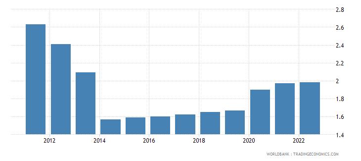 tanzania unemployment male percent of male labor force wb data