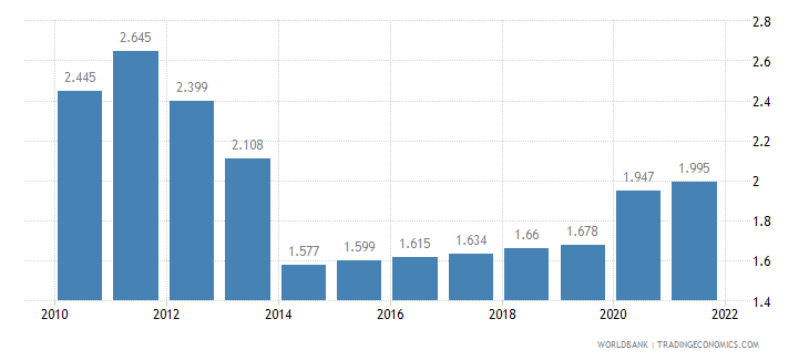 tanzania unemployment male percent of male labor force wb data