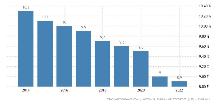 Tanzania Unemployment Rate