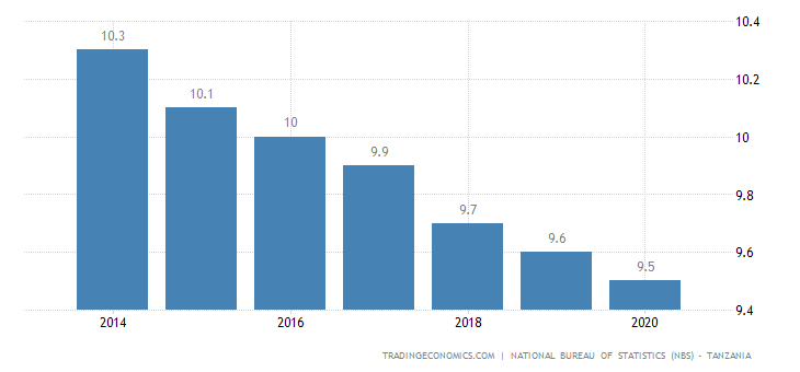 Tanzania Unemployment Rate