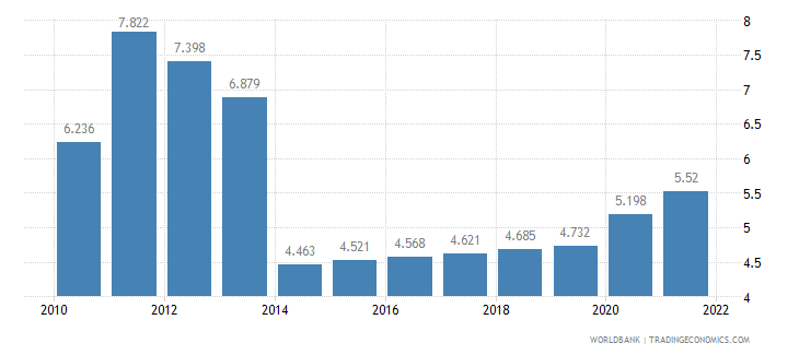 tanzania unemployment youth female percent of female labor force ages 15 24 wb data