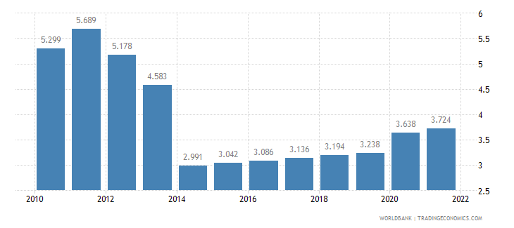 tanzania unemployment youth male percent of male labor force ages 15 24 wb data