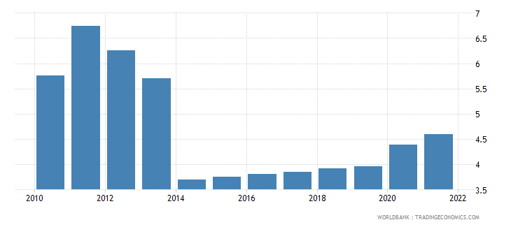tanzania unemployment youth total percent of total labor force ages 15 24 wb data
