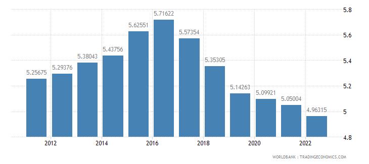 tanzania urban population growth annual percent wb data