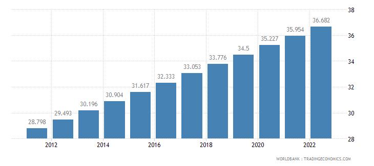tanzania urban population percent of total wb data