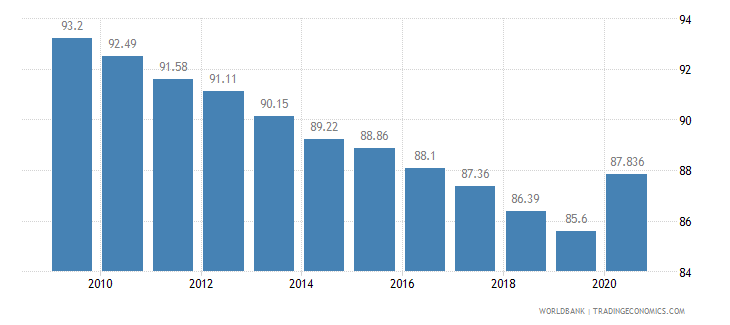 tanzania vulnerable employment female percent of female employment wb data