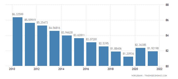 tanzania vulnerable employment total percent of total employment wb data