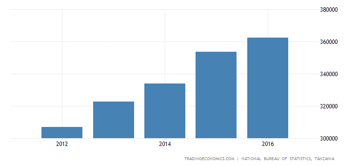 Tanzania Monthly Average Wages in Private Sector