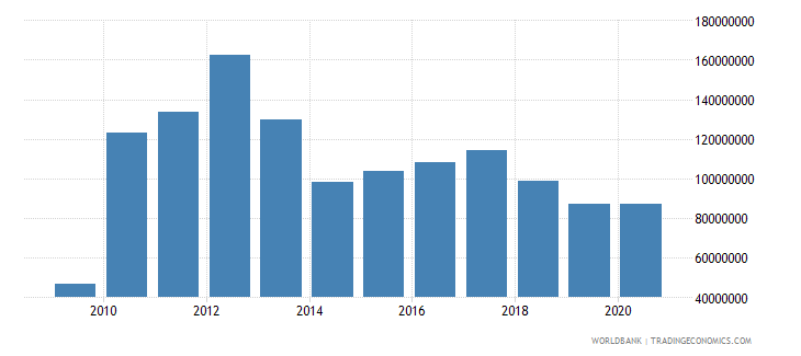 tanzania workers remittances and compensation of employees paid us dollar wb data