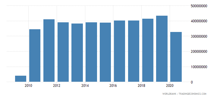 tanzania workers remittances and compensation of employees received us dollar wb data