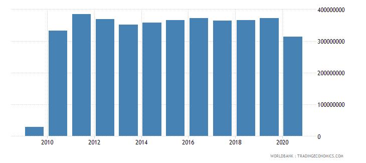 tanzania workers remittances receipts bop us dollar wb data