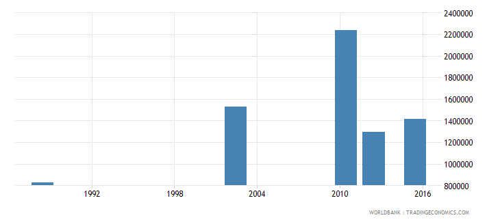 tanzania youth illiterate population 15 24 years both sexes number wb data