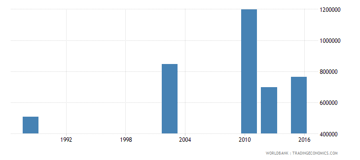 tanzania youth illiterate population 15 24 years female number wb data