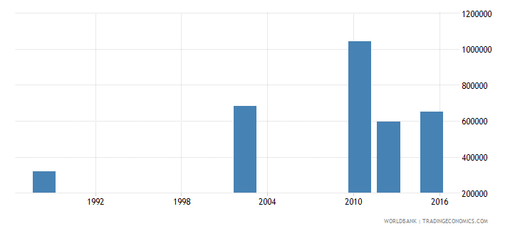 tanzania youth illiterate population 15 24 years male number wb data