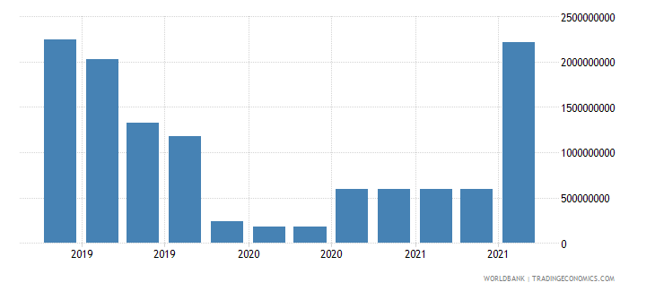 thailand 19_intnl debt securities nonbanks short term wb data