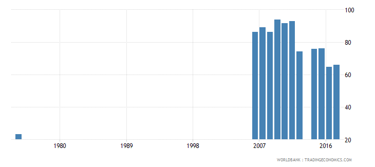 thailand adjusted net enrolment rate lower secondary male percent wb data