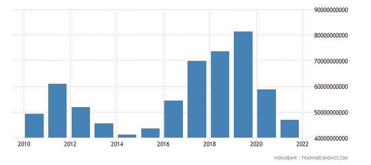 thailand adjusted net savings excluding particulate emission damage us dollar wb data
