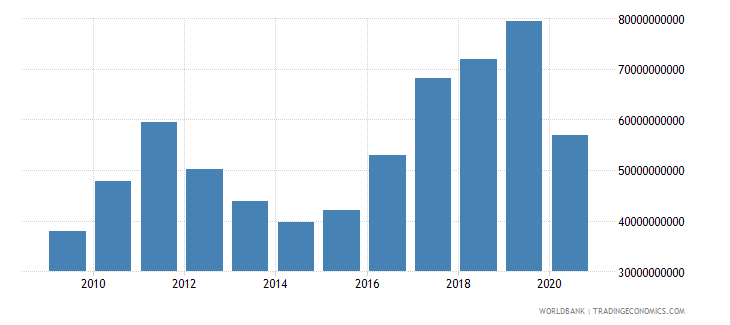 thailand adjusted net savings including particulate emission damage us dollar wb data