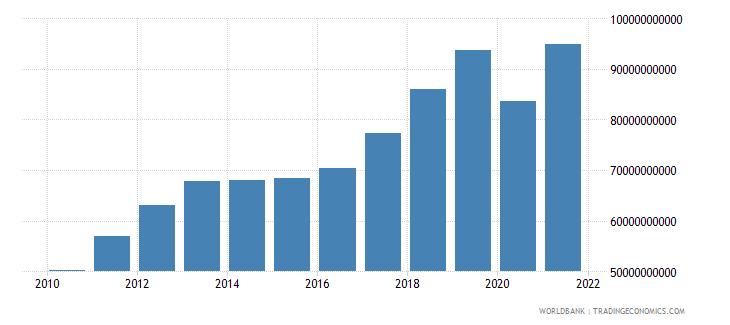 thailand adjusted savings consumption of fixed capital us dollar wb data