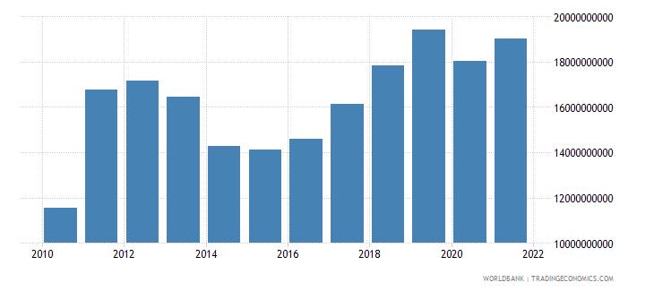 thailand adjusted savings education expenditure us dollar wb data