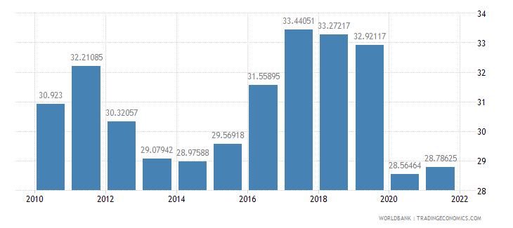 thailand adjusted savings gross savings percent of gni wb data