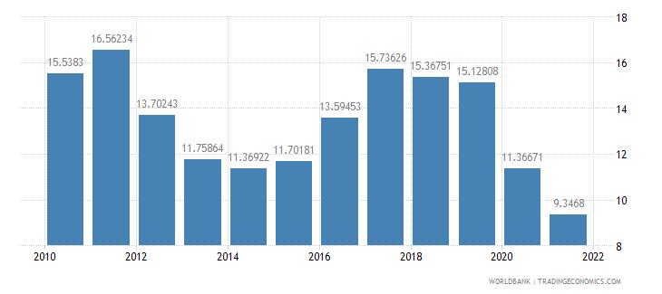 thailand adjusted savings net national savings percent of gni wb data