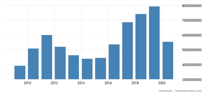 thailand adjusted savings net national savings us dollar wb data
