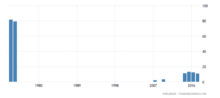 thailand adolescents out of school female percent of female lower secondary school age wb data