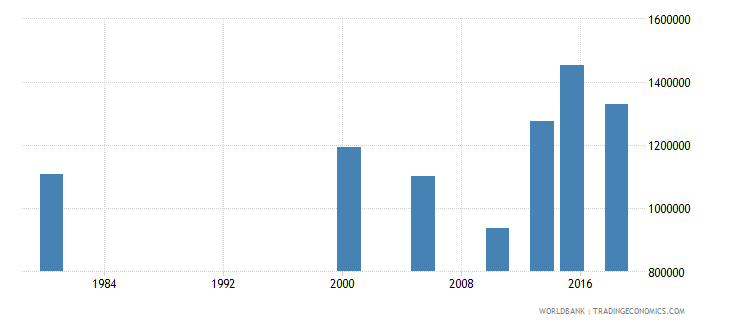 thailand adult illiterate population 15 years male number wb data