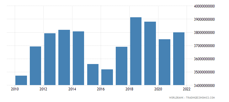 thailand agriculture value added constant 2000 us dollar wb data