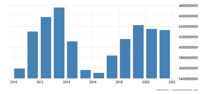 thailand agriculture value added us dollar wb data