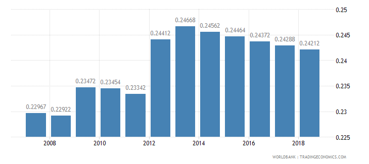thailand arable land hectares per person wb data
