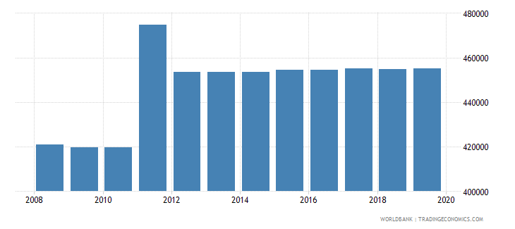 thailand armed forces personnel total wb data