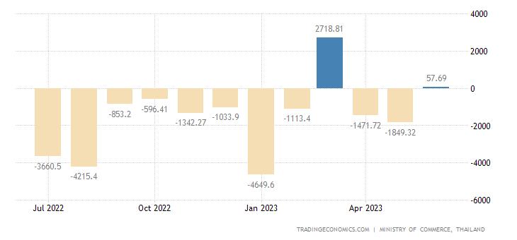 Thailand Balance of Trade