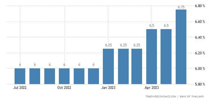 Thailand Prime Lending Rate