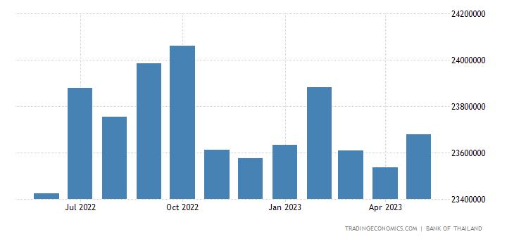Thailand Banks Balance Sheet