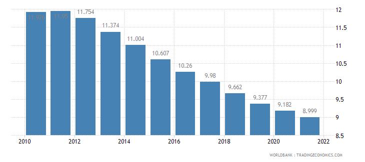 thailand birth rate crude per 1 000 people wb data