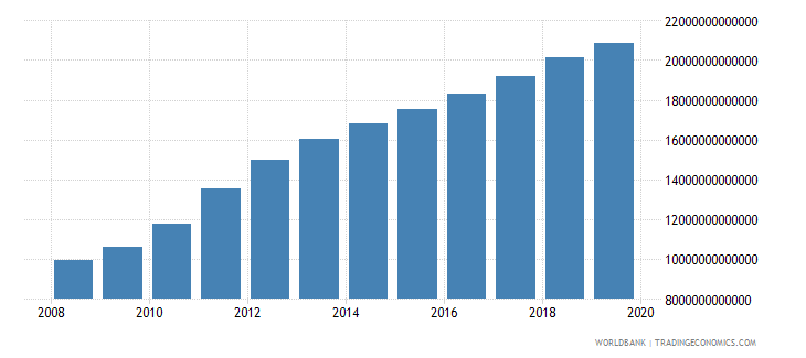 thailand broad money current lcu wb data
