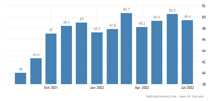Thailand Business Confidence